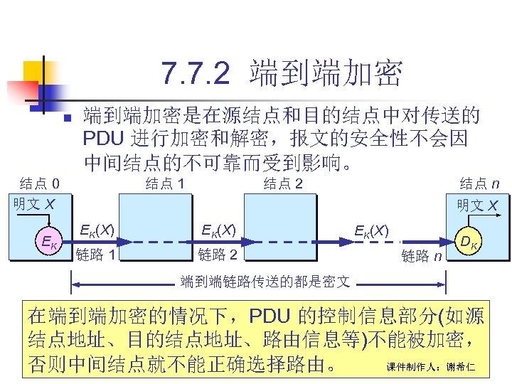 7. 7. 2 端到端加密 n 端到端加密是在源结点和目的结点中对传送的 PDU 进行加密和解密,报文的安全性不会因 中间结点的不可靠而受到影响。 结点 0 明文 X EK