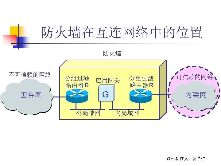 防火墙在互连网络中的位置 防火墙 不可信赖的网络 分组过滤 应用网关 路由器 R 分组过滤 路由器 R G 因特网 外局域网 可信赖的网络