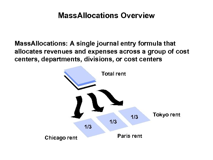 Mass. Allocations Overview Mass. Allocations: A single journal entry formula that allocates revenues and