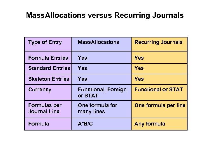 Mass. Allocations versus Recurring Journals Type of Entry Mass. Allocations Recurring Journals Formula Entries