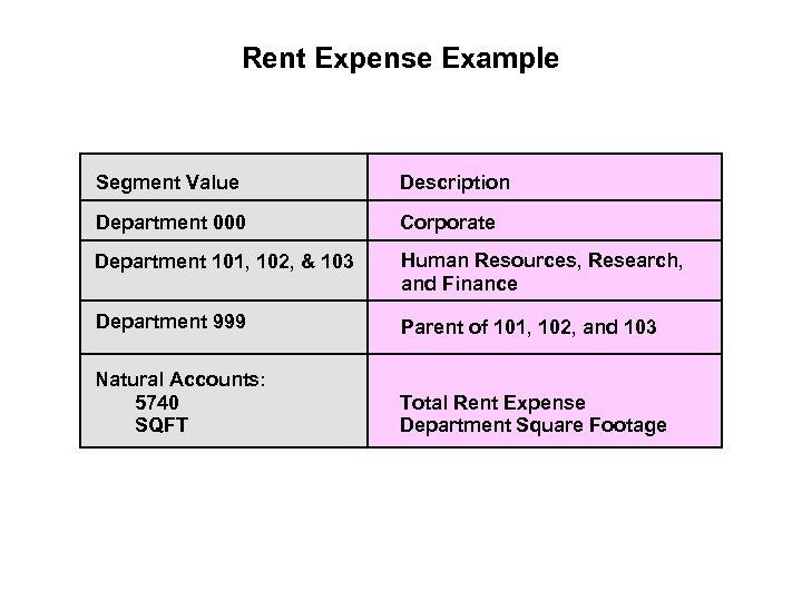 Rent Expense Example Segment Value Description Department 000 Corporate Department 101, 102, & 103