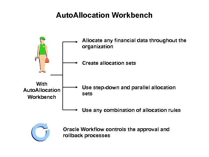 Auto. Allocation Workbench Allocate any financial data throughout the organization Create allocation sets With