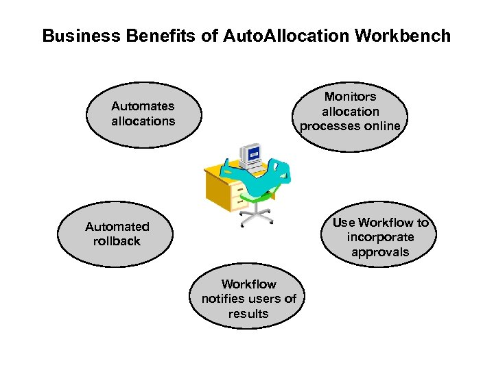 Business Benefits of Auto. Allocation Workbench Monitors allocation processes online Automates allocations Use Workflow