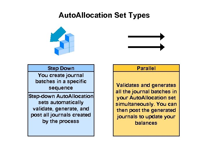 Auto. Allocation Set Types Step Down You create journal batches in a specific sequence