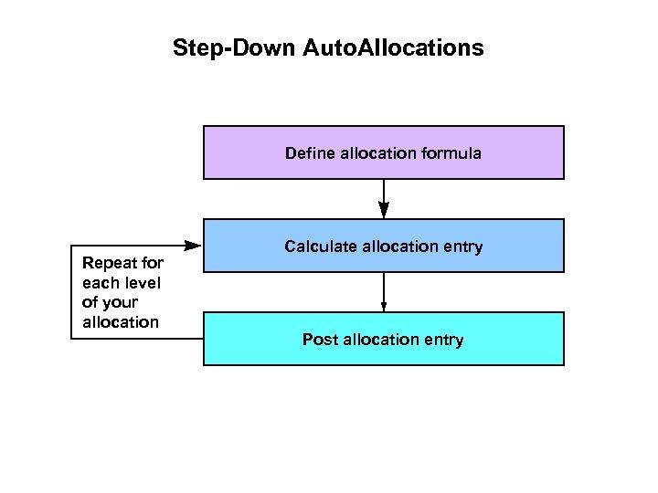 Step-Down Auto. Allocations Define allocation formula Repeat for each level of your allocation Calculate