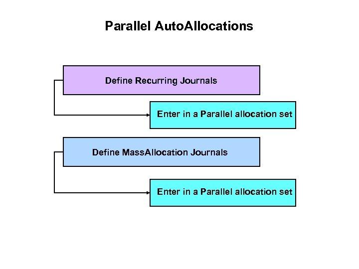 Parallel Auto. Allocations Define Recurring Journals Enter in a Parallel allocation set Define Mass.