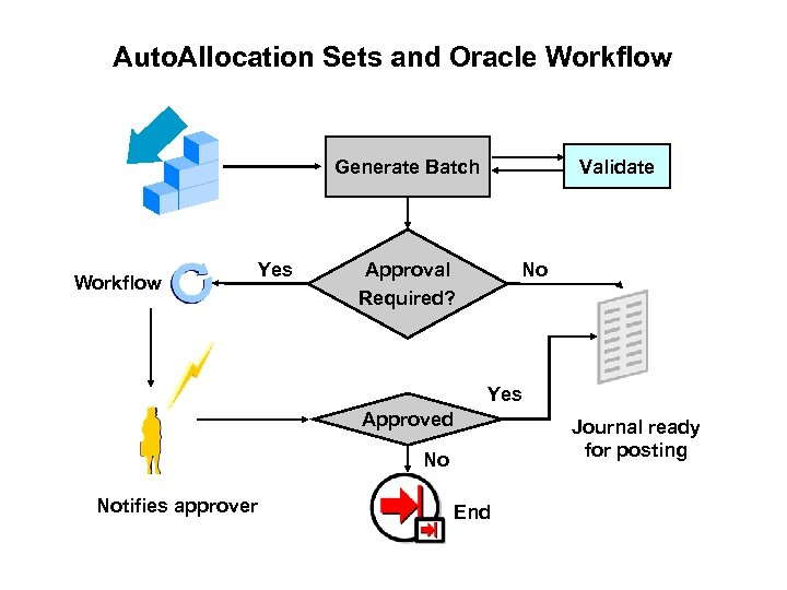Auto. Allocation Sets and Oracle Workflow Validate Generate Batch Workflow Yes No Approval Required?
