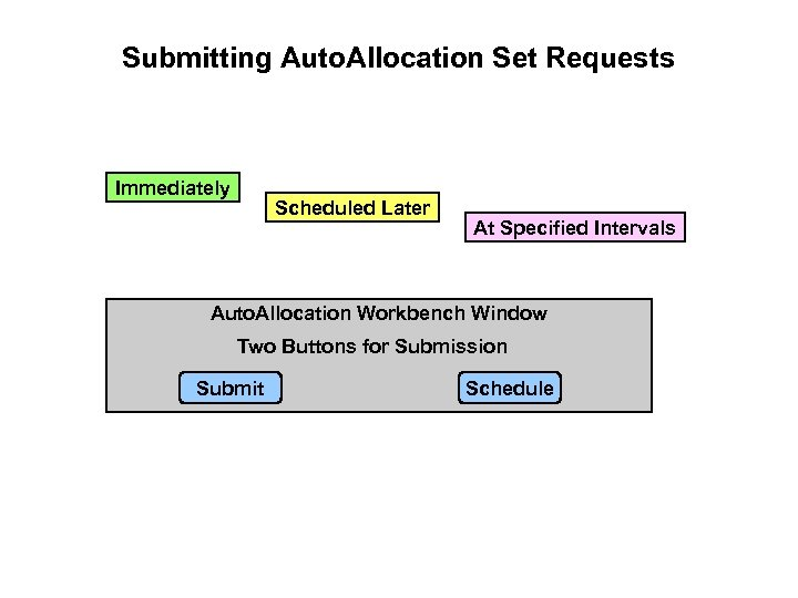 Submitting Auto. Allocation Set Requests Immediately Scheduled Later At Specified Intervals Auto. Allocation Workbench
