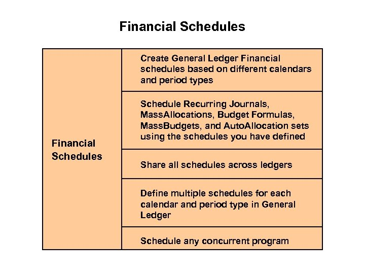 Financial Schedules Create General Ledger Financial schedules based on different calendars and period types