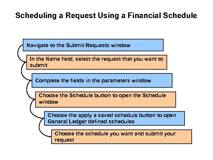 Scheduling a Request Using a Financial Schedule Navigate to the Submit Requests window In