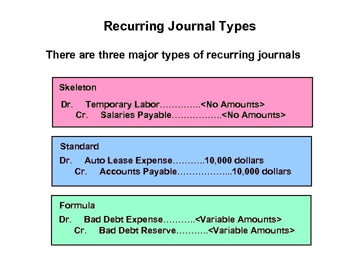 Recurring Journal Types There are three major types of recurring journals Skeleton Dr. Temporary
