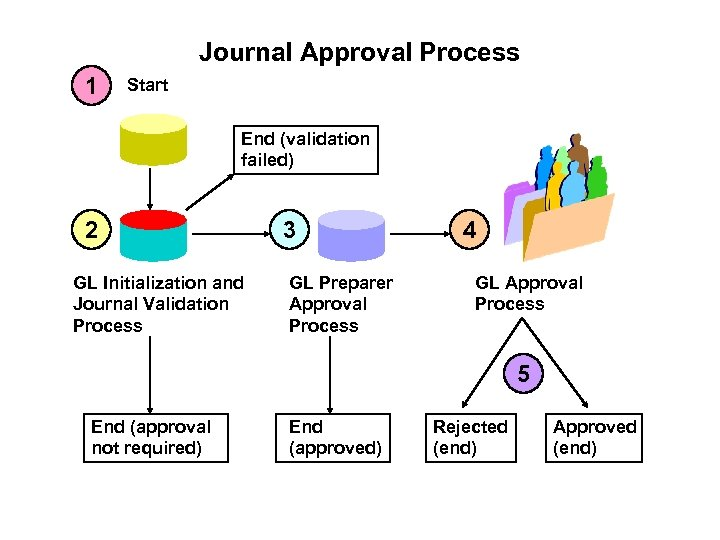 Journal Approval Process 1 Start End (validation failed) 2 GL Initialization and Journal Validation