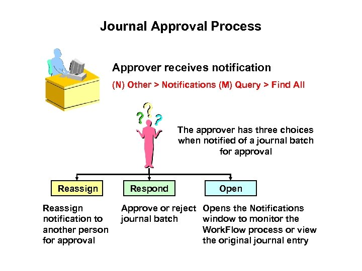 Journal Approval Process Approver receives notification (N) Other > Notifications (M) Query > Find