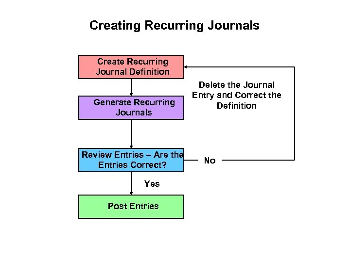 Creating Recurring Journals Create Recurring Journal Definition Generate Recurring Journals Review Entries – Are