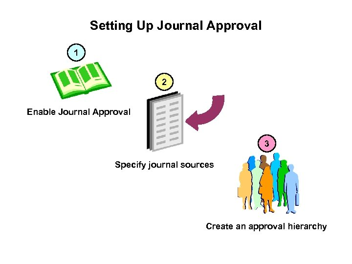 Setting Up Journal Approval 1 2 Enable Journal Approval 3 Specify journal sources Create