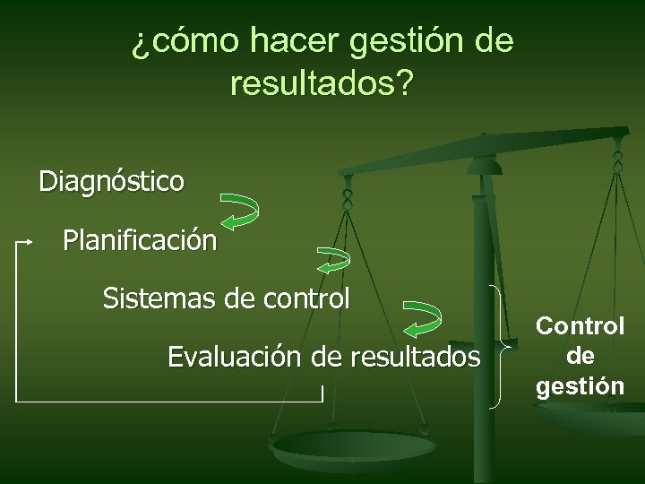 ¿cómo hacer gestión de resultados? Diagnóstico Planificación Sistemas de control Evaluación de resultados Control