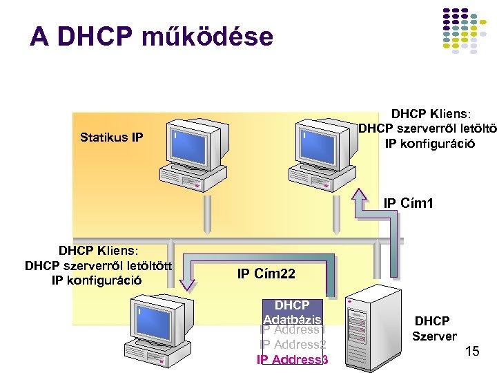 A DHCP működése DHCP Kliens: DHCP szerverről letöltöt IP konfiguráció Statikus IP IP Cím