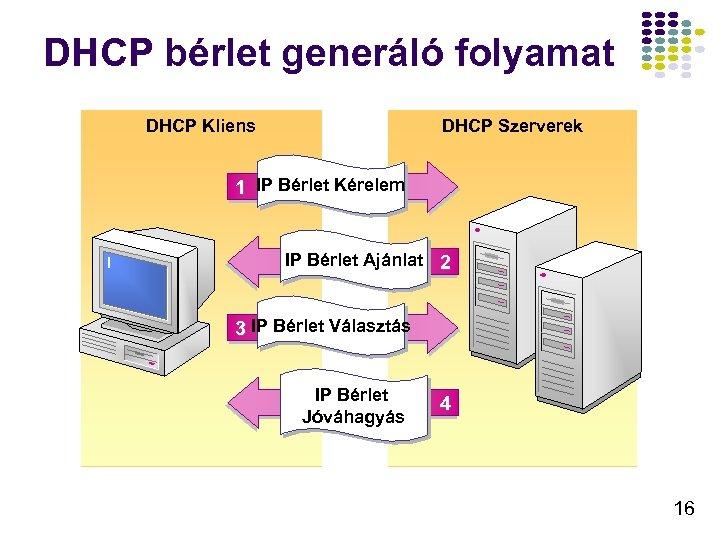 DHCP bérlet generáló folyamat DHCP Kliens DHCP Szerverek 1 IP Bérlet Kérelem IP Bérlet