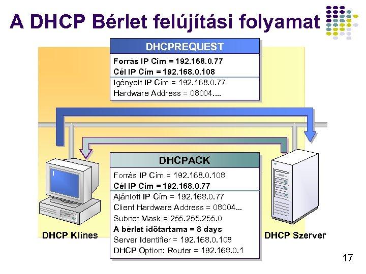 A DHCP Bérlet felújítási folyamat DHCPREQUEST Forrás IP Cím = 192. 168. 0. 77