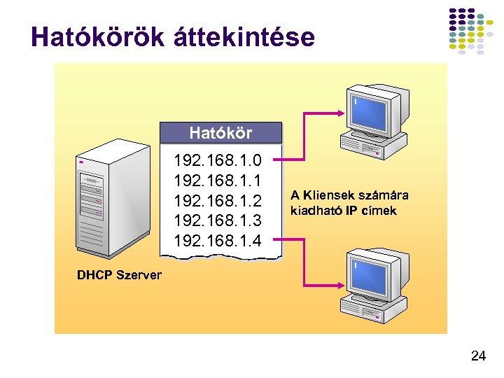 Hatókörök áttekintése Hatókör 192. 168. 1. 0 192. 168. 1. 1 192. 168. 1.