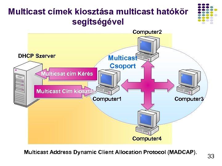 Multicast címek kiosztása multicast hatókör segítségével Computer 2 DHCP Szerver Multicast Csoport Multicsat cím