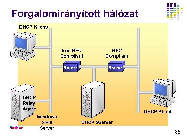Forgalomirányított hálózat DHCP Client Kliens Non RFC Compliant Broadcast Router RFC Compliant Router Broadcast