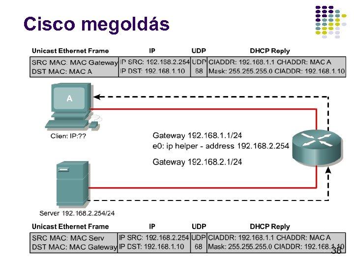 Cisco megoldás 38
