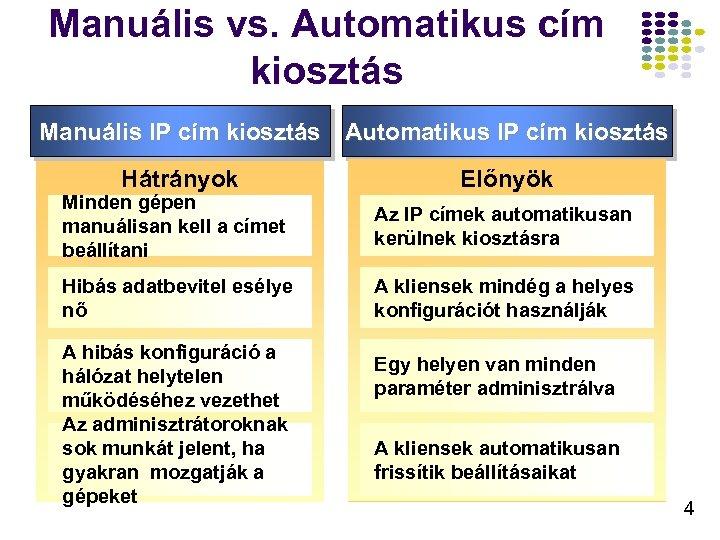Manuális vs. Automatikus cím kiosztás Manuális IP cím kiosztás Automatikus IP cím kiosztás Hátrányok