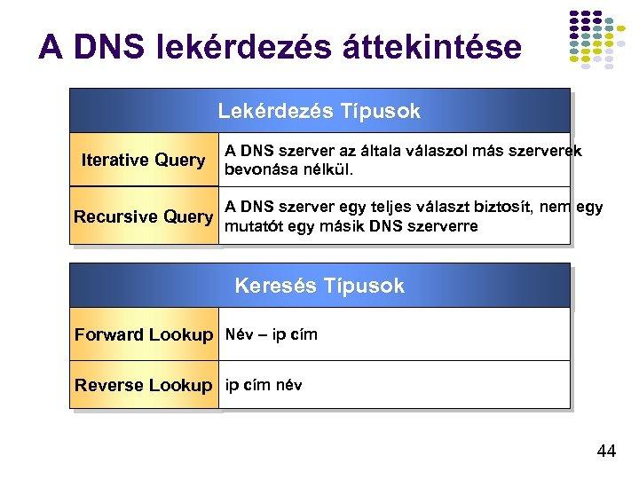 A DNS lekérdezés áttekintése Lekérdezés Típusok Iterative Query Recursive Query A DNS szerver az
