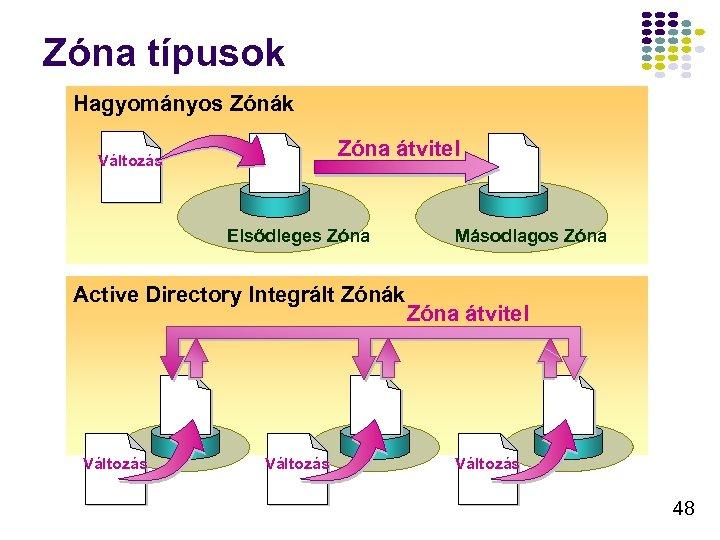 Zóna típusok Hagyományos Zónák Zóna átvitel Változás Elsődleges Zóna Active Directory Integrált Zónák Változás
