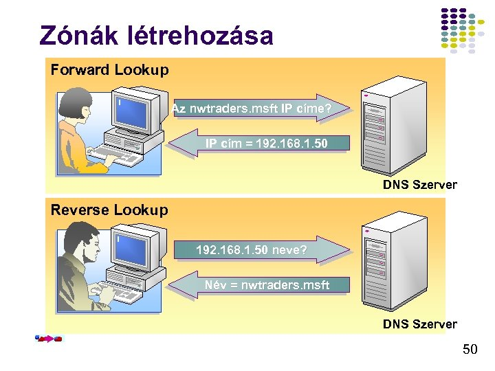 Zónák létrehozása Forward Lookup Az nwtraders. msft IP címe? IP cím = 192. 168.