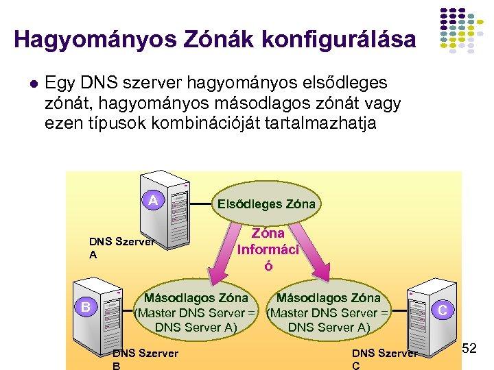 Hagyományos Zónák konfigurálása l Egy DNS szerver hagyományos elsődleges zónát, hagyományos másodlagos zónát vagy