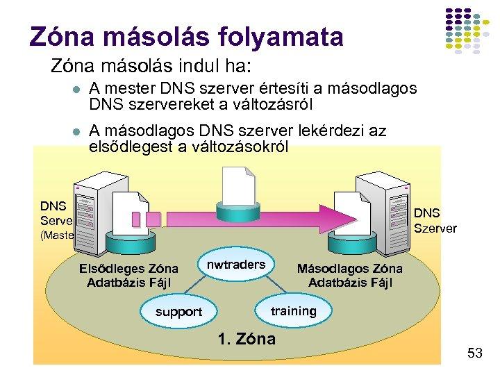 Zóna másolás folyamata Zóna másolás indul ha: l A mester DNS szerver értesíti a