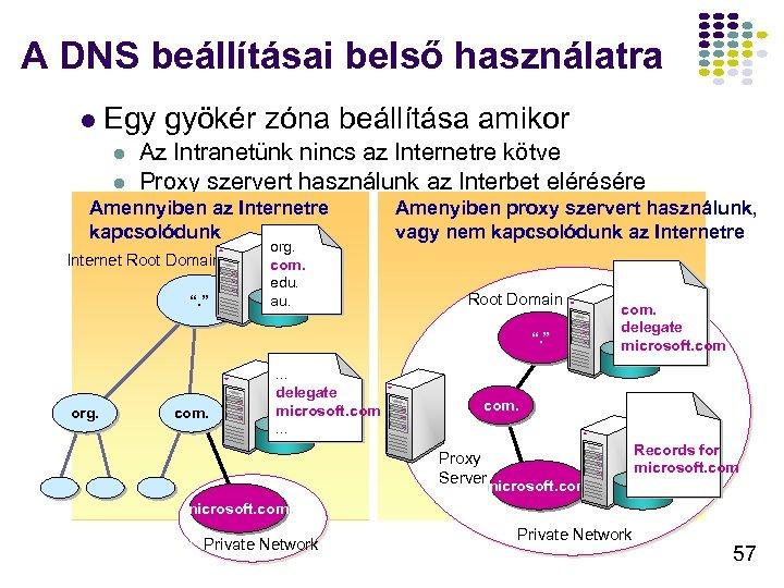 A DNS beállításai belső használatra l Egy gyökér zóna beállítása amikor l l Az