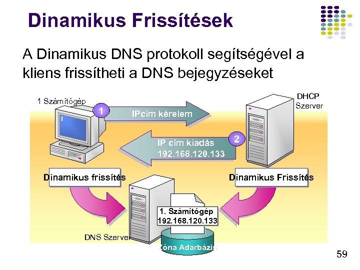 Dinamikus Frissítések A Dinamikus DNS protokoll segítségével a kliens frissítheti a DNS bejegyzéseket 1