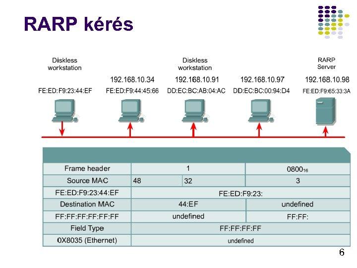 RARP kérés 6