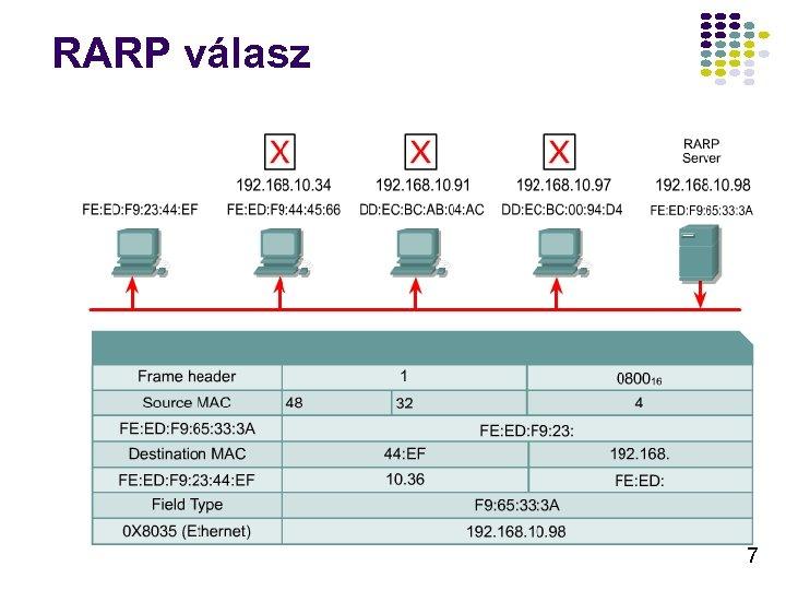 RARP válasz 7
