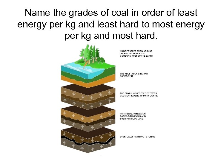 Name the grades of coal in order of least energy per kg and least
