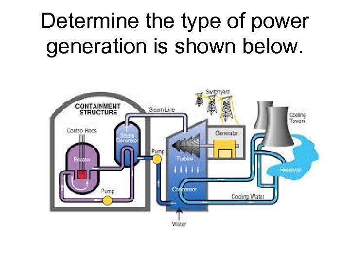 Determine the type of power generation is shown below.