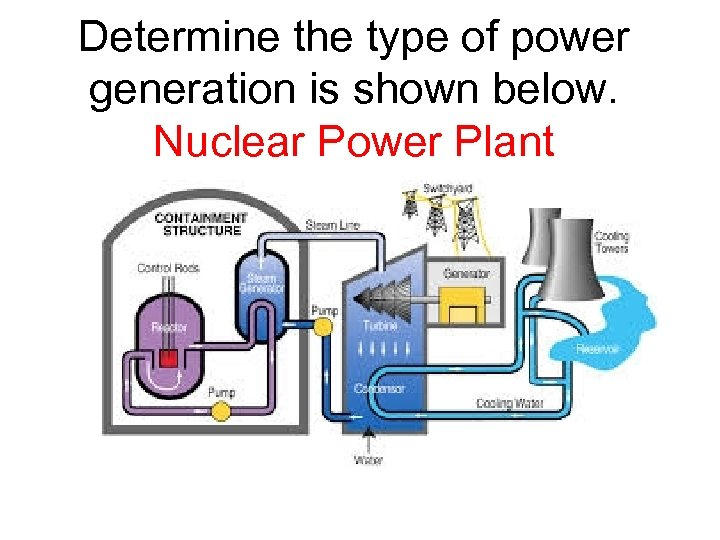Determine the type of power generation is shown below. Nuclear Power Plant