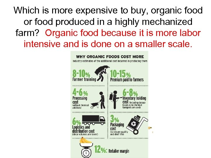 Which is more expensive to buy, organic food or food produced in a highly