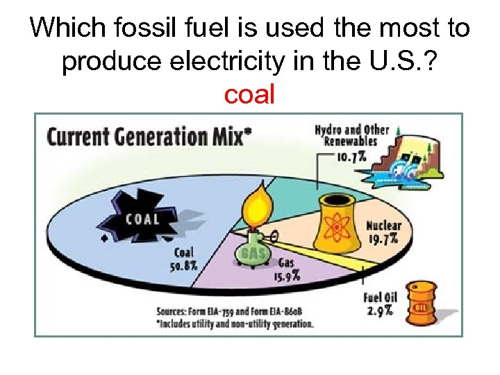 Which fossil fuel is used the most to produce electricity in the U. S.