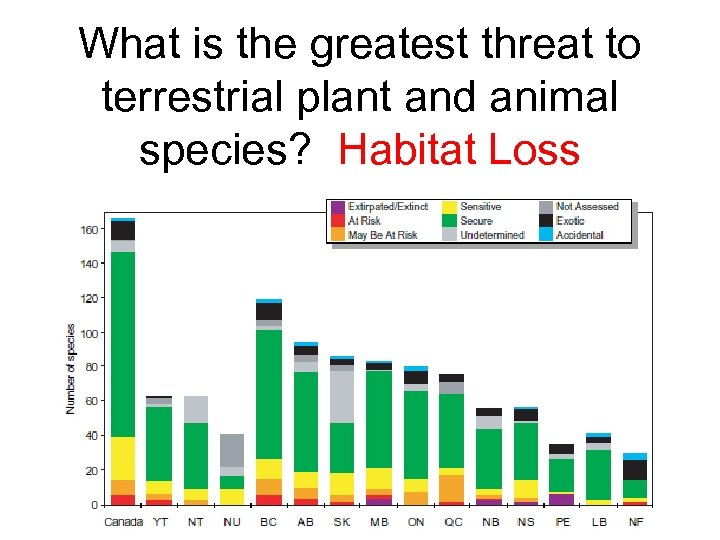 What is the greatest threat to terrestrial plant and animal species? Habitat Loss