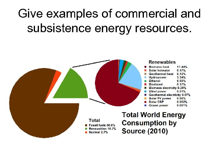 Give examples of commercial and subsistence energy resources.