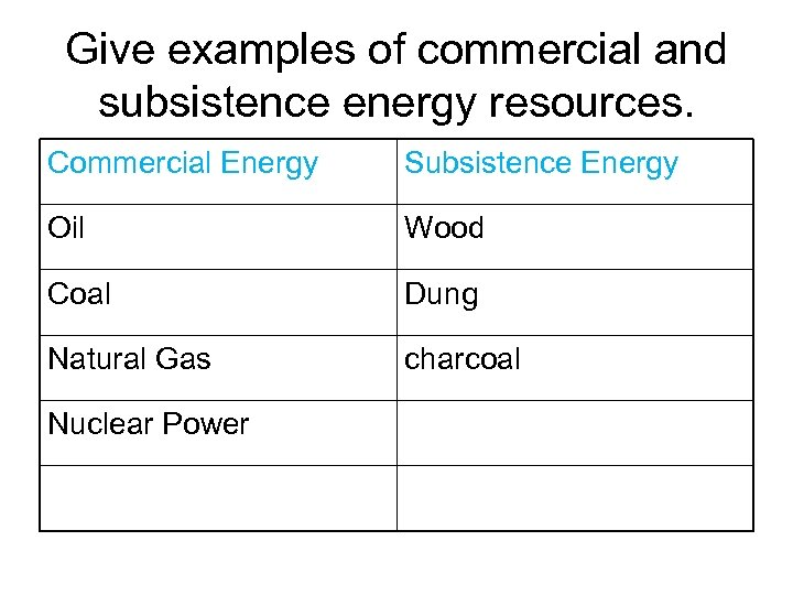 Give examples of commercial and subsistence energy resources. Commercial Energy Subsistence Energy Oil Wood