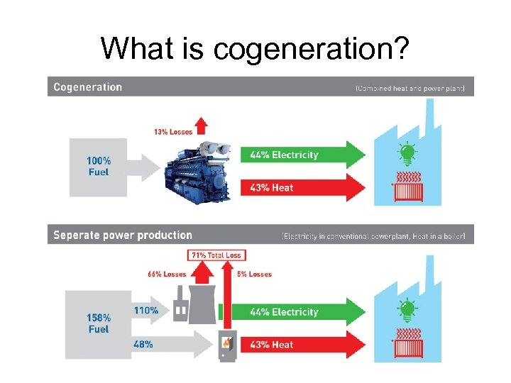 What is cogeneration?