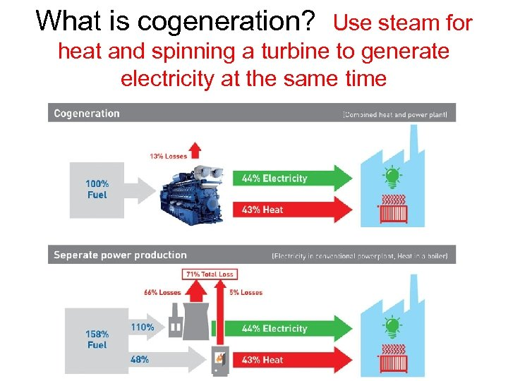 What is cogeneration? Use steam for heat and spinning a turbine to generate electricity