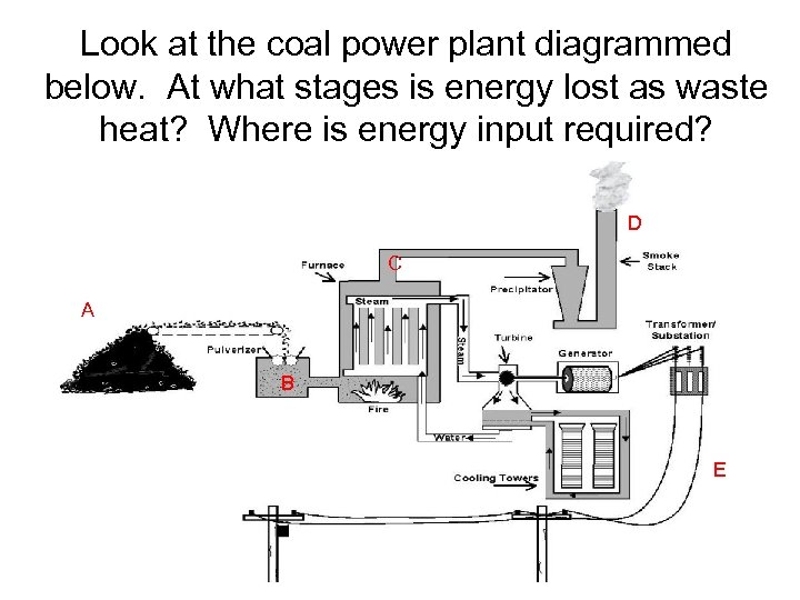 Look at the coal power plant diagrammed below. At what stages is energy lost