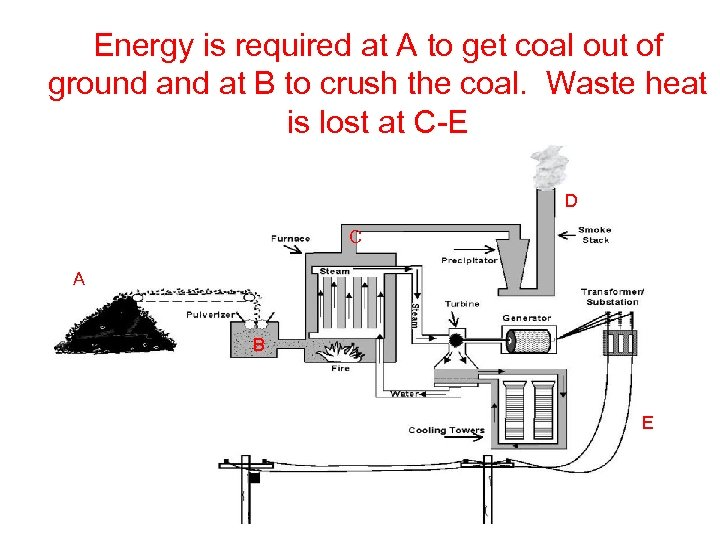 Energy is required at A to get coal out of ground at B to