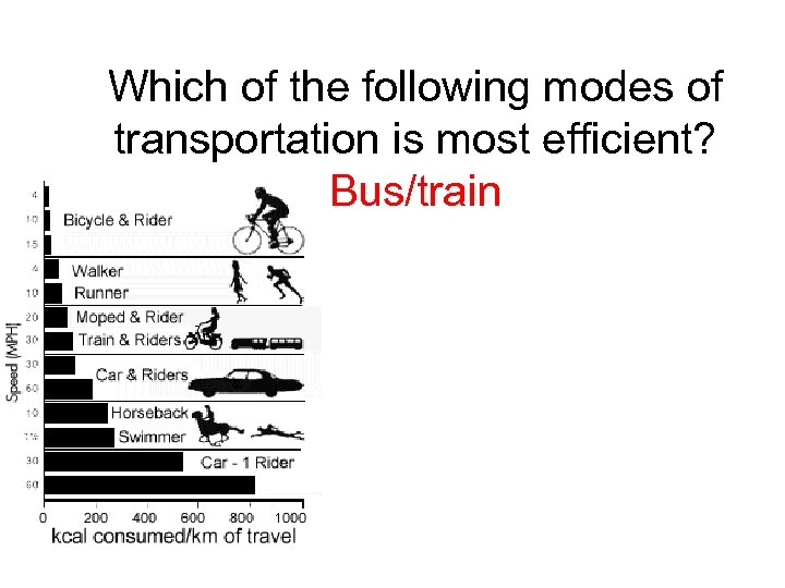 Which of the following modes of transportation is most efficient? Bus/train